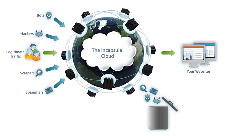 Incapsula Cloud