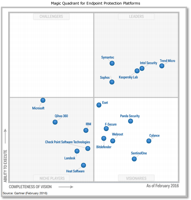 Gartner Magic Quadrant for Endpoint Protection Plataforms